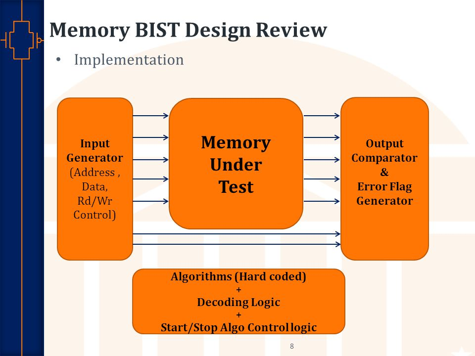 Robust Low Power VLSI Memory BIST Design Review Implementation 8 Input Generator (Address, Data, Rd/Wr Control) Memory Under Test Output Comparator & Error Flag Generator Algorithms (Hard coded) + Decoding Logic + Start/Stop Algo Control logic