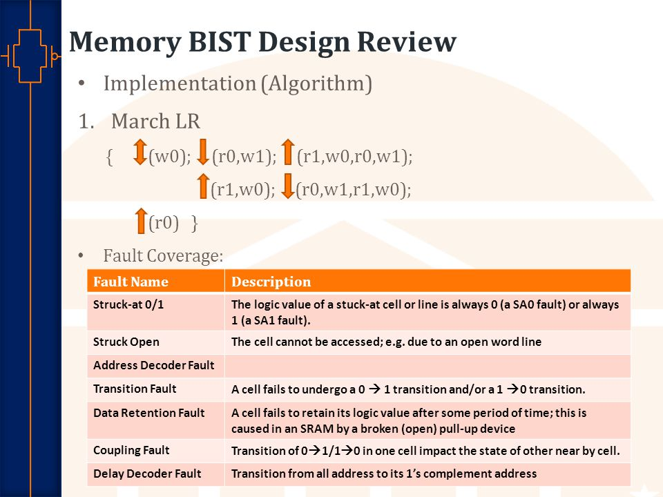Robust Low Power VLSI Memory BIST Design Review Implementation (Algorithm) 1.March LR { (w0); (r0,w1); (r1,w0,r0,w1); (r1,w0); (r0,w1,r1,w0); (r0) } Fault Coverage: 9 Fault NameDescription Struck-at 0/1The logic value of a stuck-at cell or line is always 0 (a SA0 fault) or always 1 (a SA1 fault).