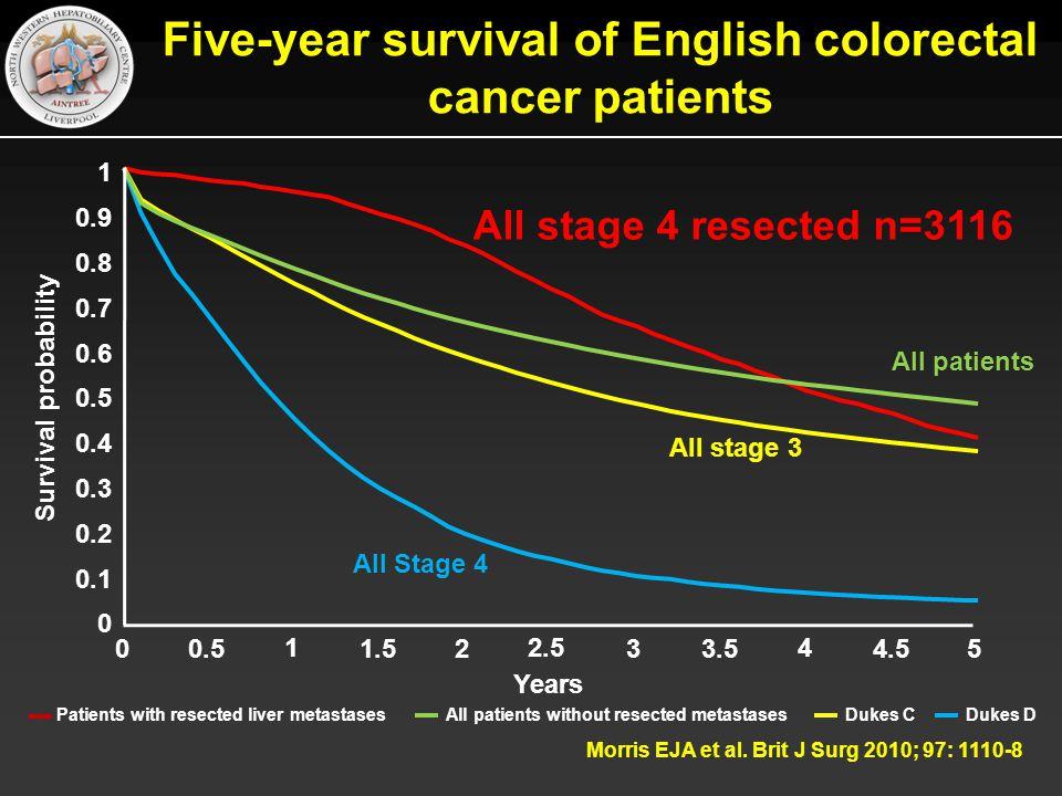 Five-year survival of English colorectal cancer patients Morris EJA et al.