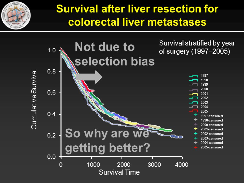 Survival after liver resection for colorectal liver metastases 0.0 0.2 0.4 0.6 0.8 1.0 40003000200010000 Survival Time Cumulative Survival Survival stratified by year of surgery (1997–2005) 1997 1998 1999 2000 2001 2002 2003 2004 2005 1997-censored 1998-censored 2000-censored 2001-censored 2002-censored 2003-censored 2004-censored 2005-censored Not due to selection bias So why are we getting better?