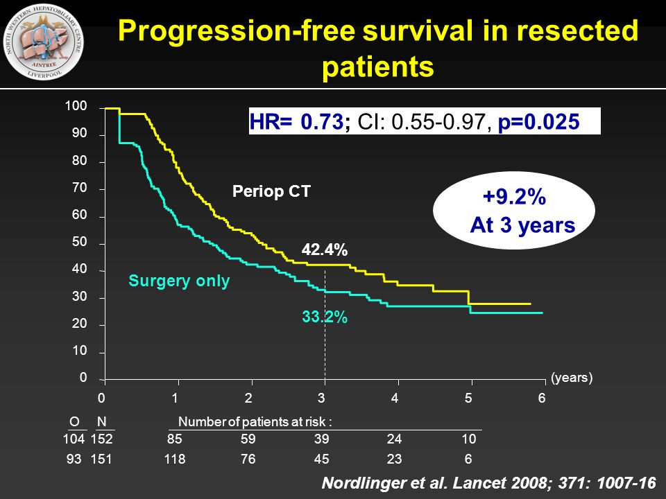 Progression-free survival in resected patients HR= 0.73; CI: 0.55-0.97, p=0.025 Surgery only Periop CT 33.2% 42.4% +9.2% At 3 years (years) 0123456 0 10 20 30 40 50 60 70 80 90 100 ONNumber of patients at risk : 1041528559392410 931511187645236 Nordlinger et al.
