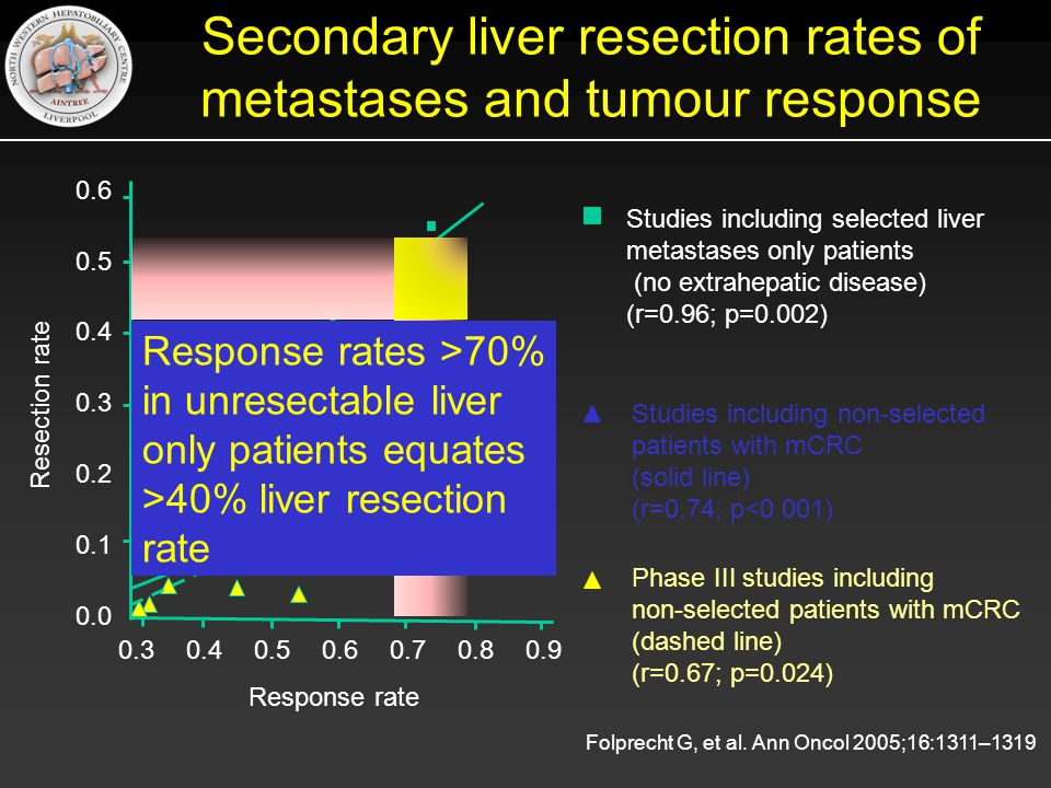 Secondary liver resection rates of metastases and tumour response Studies including non-selected patients with mCRC (solid line) (r=0.74; p<0.001) Studies including selected liver metastases only patients (no extrahepatic disease) (r=0.96; p=0.002) Phase III studies including non-selected patients with mCRC (dashed line) (r=0.67; p=0.024) Folprecht G, et al.