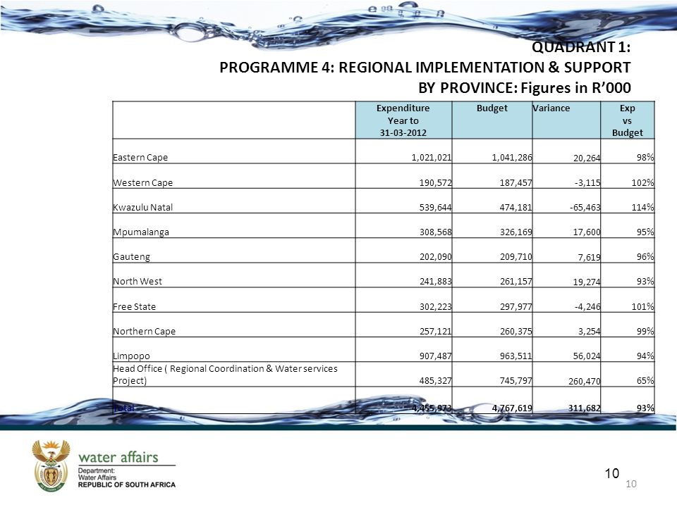 10 QUADRANT 1: PROGRAMME 4: REGIONAL IMPLEMENTATION & SUPPORT BY PROVINCE: Figures in R'000 Expenditure Year to 31-03-2012 BudgetVarianceExp vs Budget Eastern Cape1,021,0211,041,286 20,264 98% Western Cape190,572187,457 -3,115 102% Kwazulu Natal539,644474,181 -65,463 114% Mpumalanga308,568326,169 17,600 95% Gauteng202,090209,710 7,619 96% North West241,883261,157 19,274 93% Free State302,223297,977 -4,246 101% Northern Cape257,121260,375 3,254 99% Limpopo907,487963,51156,02494% Head Office ( Regional Coordination & Water services Project)485,327745,797 260,470 65% Total4,455,9734,767,619311,68293%