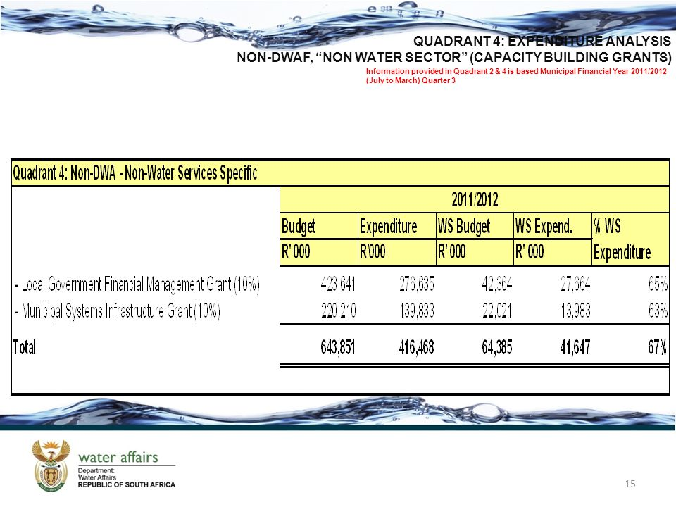15 QUADRANT 4: EXPENDITURE ANALYSIS NON-DWAF, NON WATER SECTOR (CAPACITY BUILDING GRANTS) Information provided in Quadrant 2 & 4 is based Municipal Financial Year 2011/2012 (July to March) Quarter 3