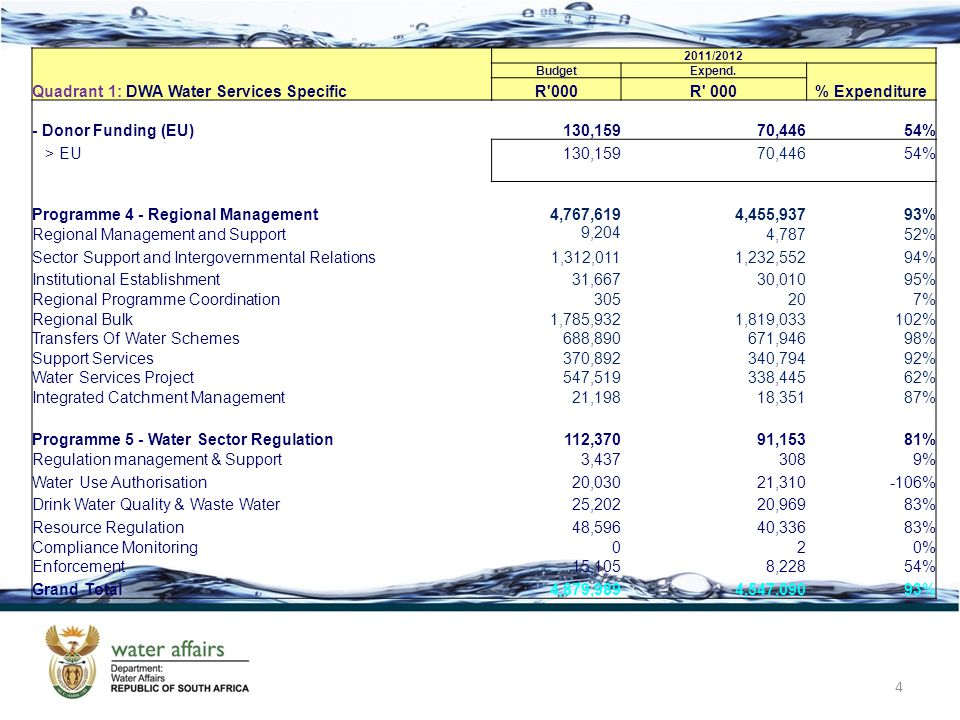 4 Quadrant 1: DWA Water Services Specific 2011/2012 BudgetExpend.