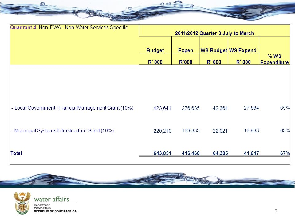 7 Quadrant 4: Non-DWA - Non-Water Services Specific 2011/2012 Quarter 3 July to March BudgetExpenWS BudgetWS Expend.