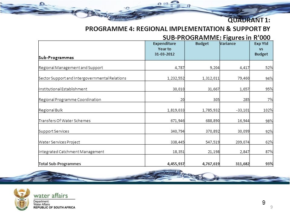 9 9 QUADRANT 1: PROGRAMME 4: REGIONAL IMPLEMENTATION & SUPPORT BY SUB-PROGRAMME: Figures in R'000 Sub-Programmes Expenditure Year to 31-03-2012 BudgetVarianceExp Ytd vs Budget Regional Management and Support4,7879,2044,41752% Sector Support and Intergovernmental Relations1,232,5521,312,01179,46094% Institutional Establishment30,01031,6671,65795% Regional Programme Coordination203052857% Regional Bulk1,819,0331,785,932-33,101102% Transfers Of Water Schemes671,946688,89016,94498% Support Services340,794370,89230,09992% Water Services Project338,445547,519209,07462% Integrated Catchment Management18,35121,1982,84787% Total Sub-Programmes4,455,9374,767,619311,68293%
