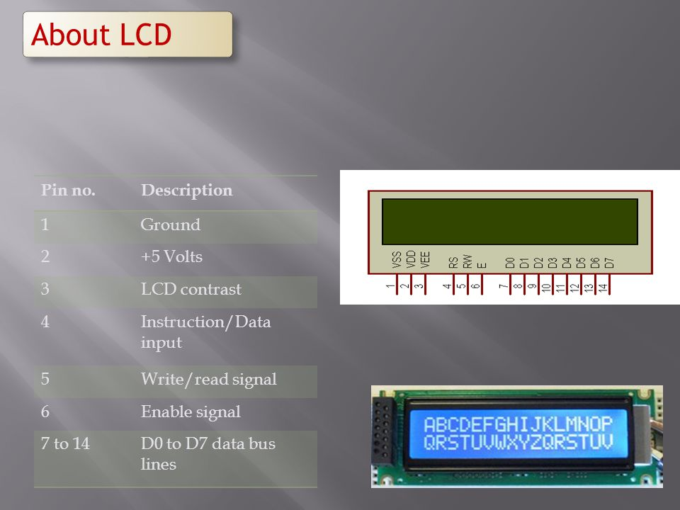 Pin no.Description 1Ground 2+5 Volts 3LCD contrast 4Instruction/Data input 5Write/read signal 6Enable signal 7 to 14D0 to D7 data bus lines About LCD
