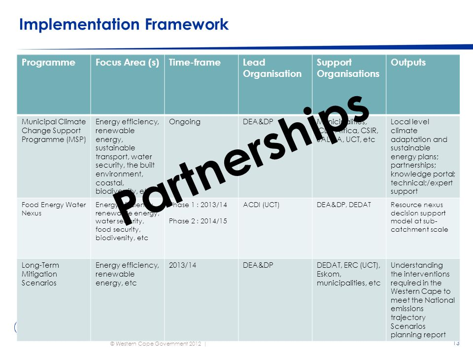© Western Cape Government 2012 | Implementation Framework 13 ProgrammeFocus Area (s)Time-frameLead Organisation Support Organisations Outputs Municipal Climate Change Support Programme (MSP) Energy efficiency, renewable energy, sustainable transport, water security, the built environment, coastal, biodiversity, etc OngoingDEA&DPMunicipalities, ICLEI Africa, CSIR, SALGA, UCT, etc Local level climate adaptation and sustainable energy plans; partnerships; knowledge portal; technical;/expert support Food Energy Water Nexus Energy efficiency, renewable energy, water security, food security, biodiversity, etc Phase 1 : 2013/14 Phase 2 : 2014/15 ACDI (UCT)DEA&DP, DEDATResource nexus decision support model at sub- catchment scale Long-Term Mitigation Scenarios Energy efficiency, renewable energy, etc 2013/14DEA&DPDEDAT, ERC (UCT), Eskom, municipalities, etc Understanding the interventions required in the Western Cape to meet the National emissions trajectory Scenarios planning report Partnerships