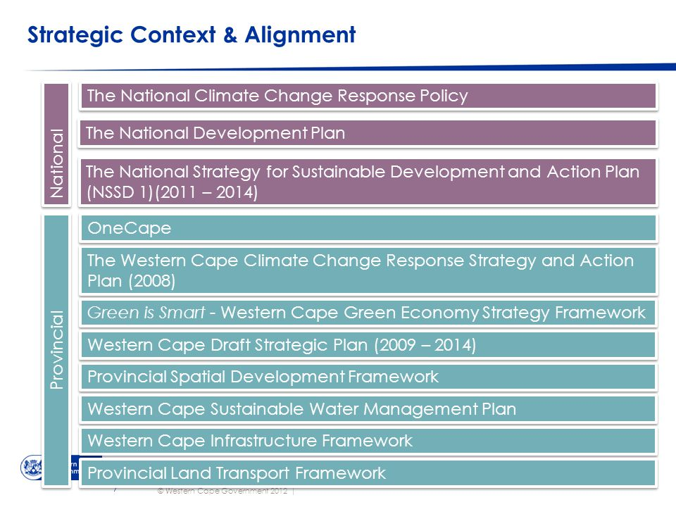 © Western Cape Government 2012 | Strategic Context & Alignment Go to Insert > Header & Footer > Enter presentation name into footer field 7 The Western Cape Climate Change Response Strategy and Action Plan (2008) Provincial Spatial Development Framework Green is Smart - Western Cape Green Economy Strategy Framework Western Cape Draft Strategic Plan (2009 – 2014) Western Cape Sustainable Water Management Plan Western Cape Infrastructure Framework The National Climate Change Response Policy The National Development Plan The National Strategy for Sustainable Development and Action Plan (NSSD 1)(2011 – 2014) National Provincial Provincial Land Transport Framework OneCape