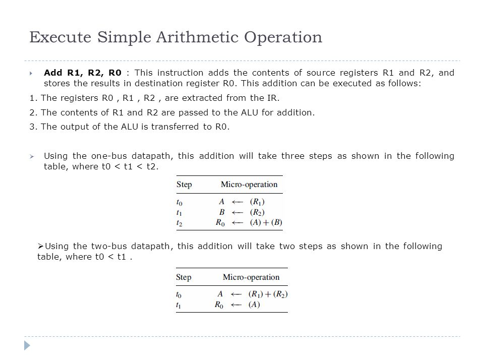 Execute Simple Arithmetic Operation  Add R1, R2, R0 : This instruction adds the contents of source registers R1 and R2, and stores the results in des