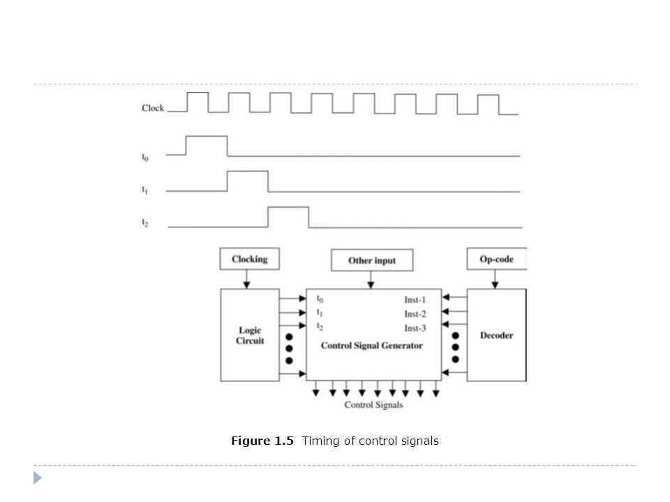 Figure 1.5 Timing of control signals