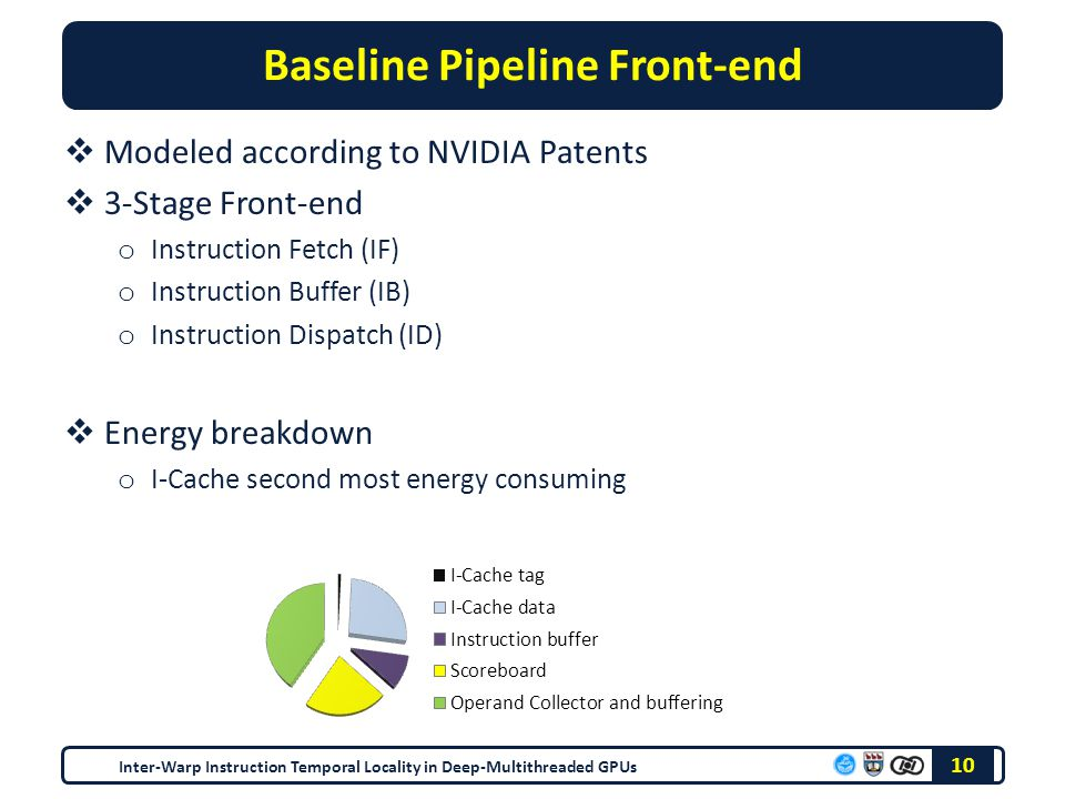 Baseline Pipeline Front-end  Modeled according to NVIDIA Patents  3-Stage Front-end o Instruction Fetch (IF) o Instruction Buffer (IB) o Instruction Dispatch (ID)  Energy breakdown o I-Cache second most energy consuming 10 Inter-Warp Instruction Temporal Locality in Deep-Multithreaded GPUs
