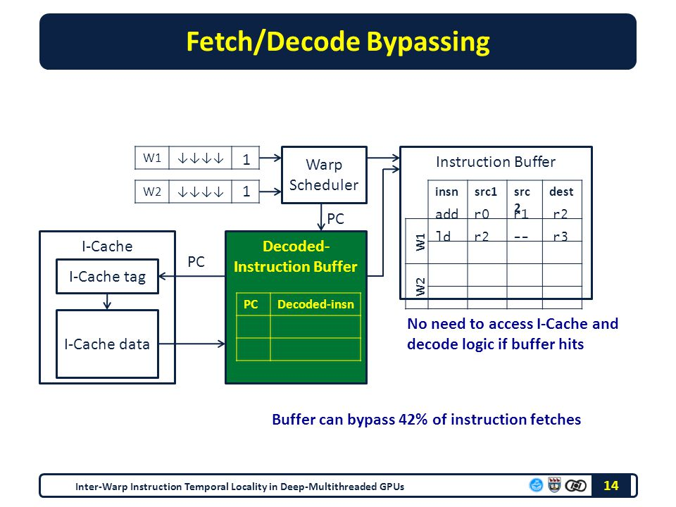 Decoded- Instruction Buffer Fetch/Decode Bypassing Inter-Warp Instruction Temporal Locality in Deep-Multithreaded GPUs 14 W1↓↓↓↓ W2↓↓↓↓ Warp Scheduler Instruction Buffer insnsrc1src 2 dest W1 W2 add r0 r1 r2 ld r2 -- r3 1 1 PC Decoded-insn I-Cache I-Cache tag I-Cache data No need to access I-Cache and decode logic if buffer hits PC Buffer can bypass 42% of instruction fetches
