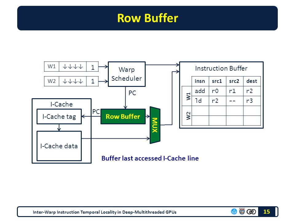 Row Buffer Inter-Warp Instruction Temporal Locality in Deep-Multithreaded GPUs 15 W1↓↓↓↓ W2↓↓↓↓ Warp Scheduler I-Cache Instruction Buffer insnsrc1src2dest W1 W2 add r0 r1 r2 ld r2 -- r3 1 1 PC I-Cache tag I-Cache data MUX Buffer last accessed I-Cache line PC Row Buffer