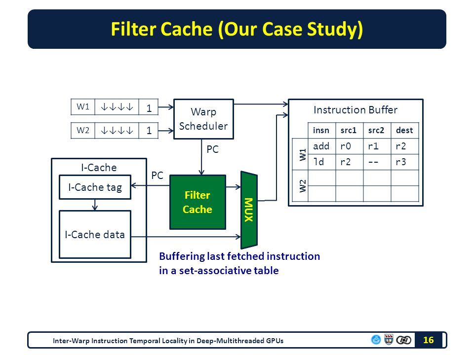 Filter Cache (Our Case Study) Inter-Warp Instruction Temporal Locality in Deep-Multithreaded GPUs 16 W1↓↓↓↓ W2↓↓↓↓ Warp Scheduler I-Cache Instruction Buffer insnsrc1src2dest W1 W2 add r0 r1 r2 ld r2 -- r3 1 1 PC Filter Cache I-Cache tag I-Cache data MUX Buffering last fetched instruction in a set-associative table PC