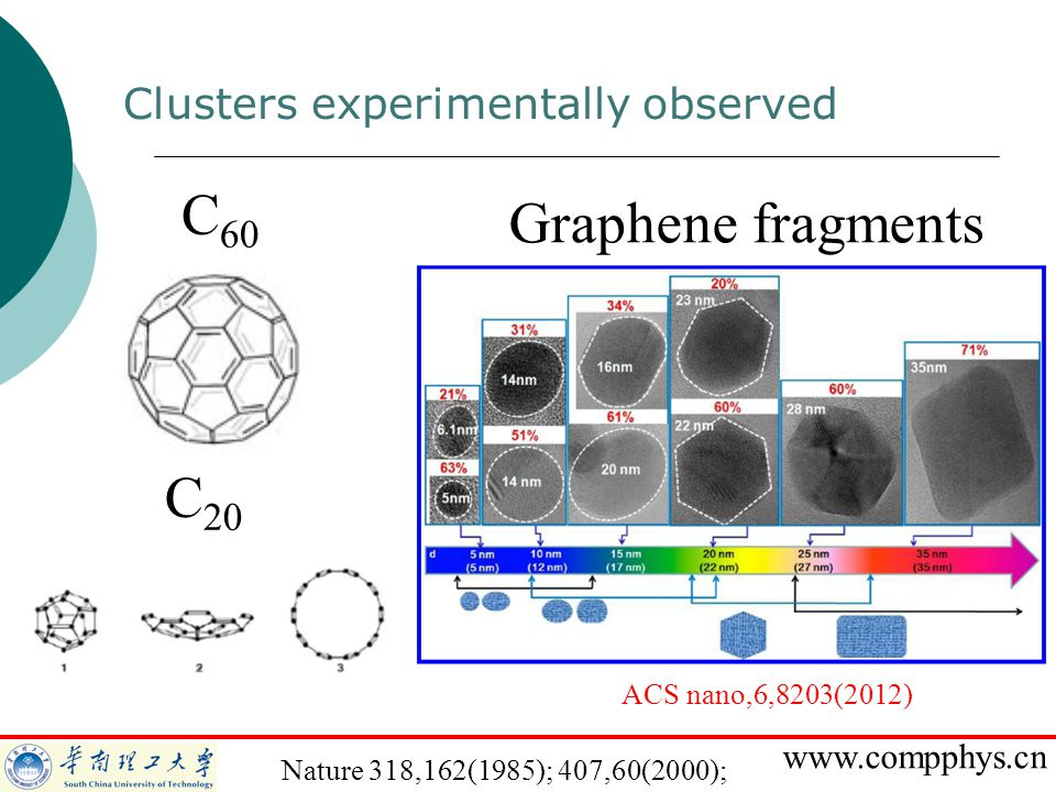 www.compphys.cn Clusters experimentally observed Nature 318,162(1985); 407,60(2000); C 60 C 20 Graphene fragments ACS nano,6,8203(2012)