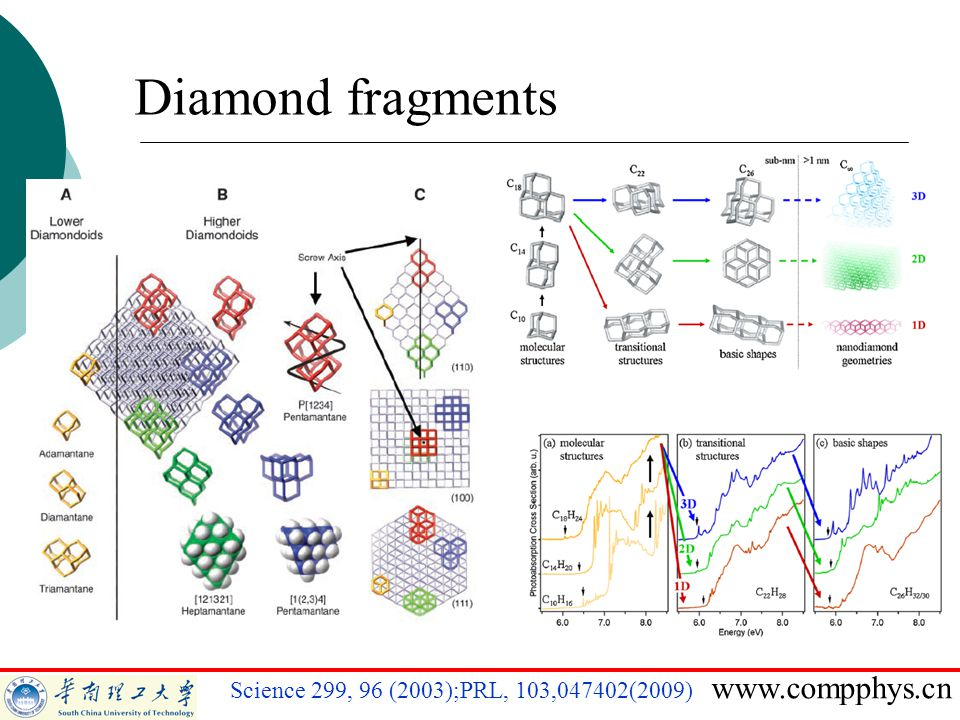 www.compphys.cn Science 299, 96 (2003);PRL, 103,047402(2009) Diamond fragments