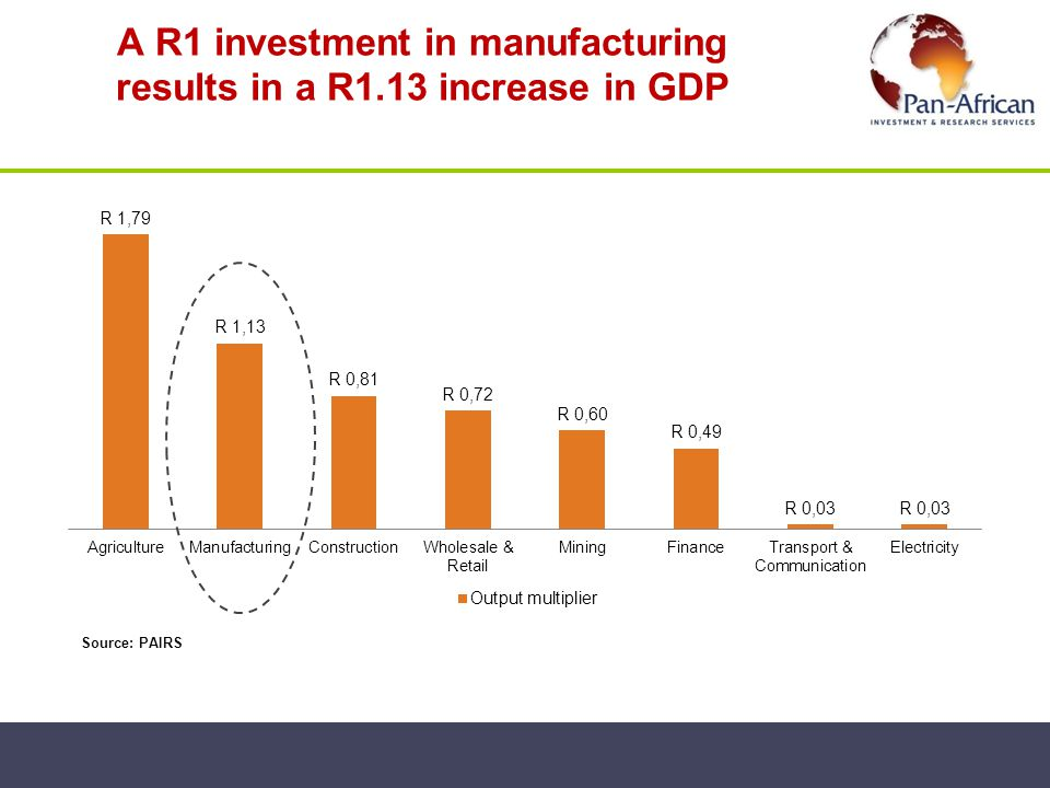A R1 investment in manufacturing results in a R1.13 increase in GDP Source: PAIRS