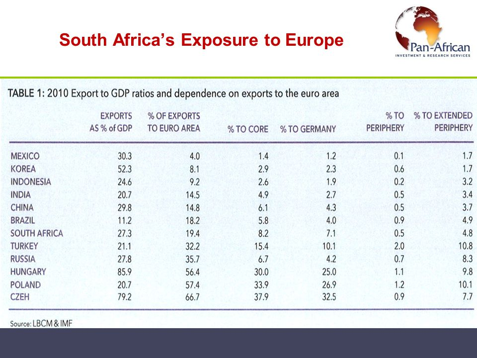 South Africa's Exposure to Europe