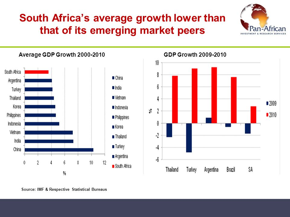 South Africa's average growth lower than that of its emerging market peers Source: IMF & Respective Statistical Bureaus Average GDP Growth 2000-2010GDP Growth 2009-2010
