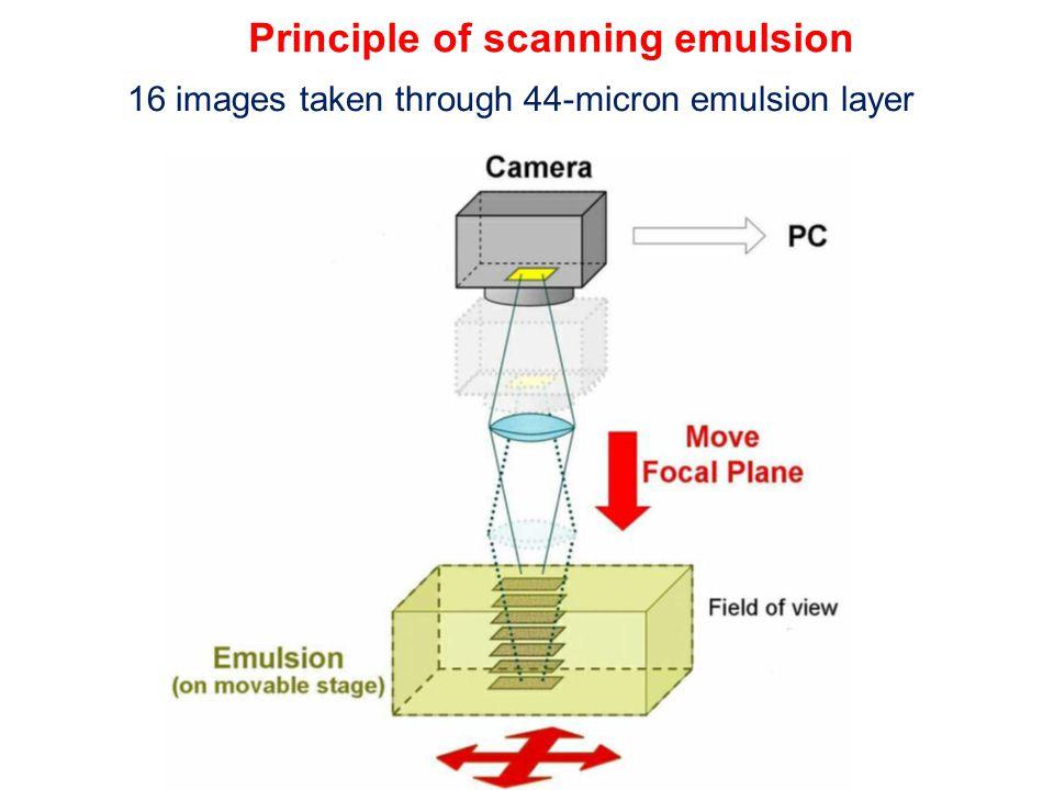 16 images taken through 44-micron emulsion layer Principle of scanning emulsion