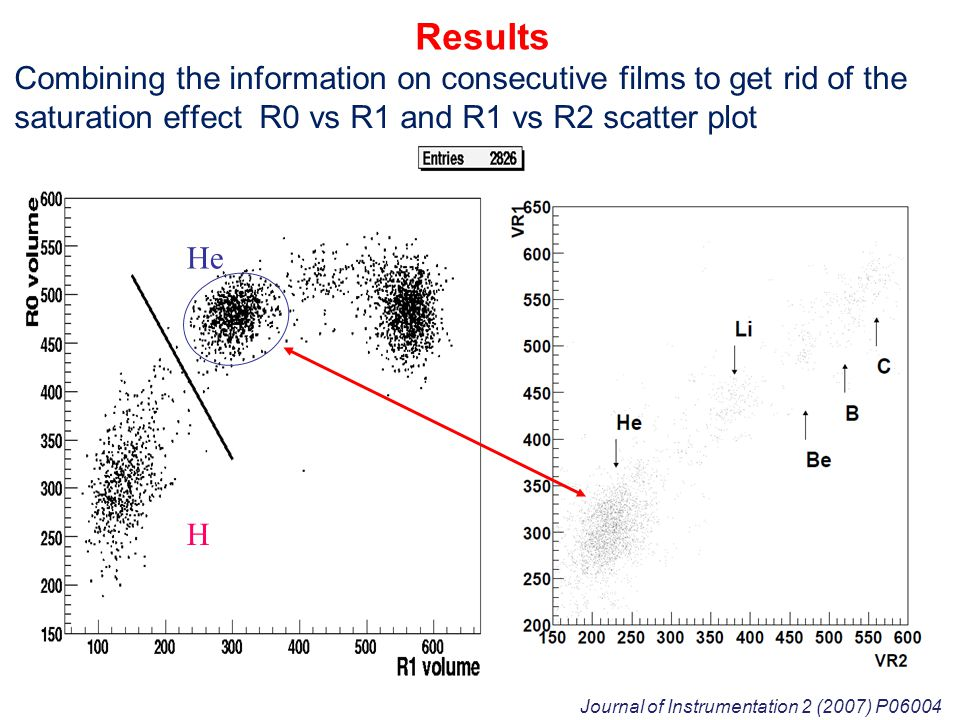 H He Combining the information on consecutive films to get rid of the saturation effect R0 vs R1 and R1 vs R2 scatter plot Results Journal of Instrume