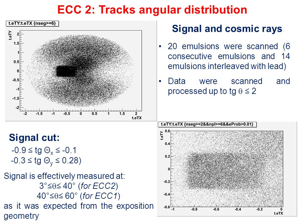 20 emulsions were scanned (6 consecutive emulsions and 14 emulsions interleaved with lead) Data were scanned and processed up to tg  ≤ 2 ECC 2: Track