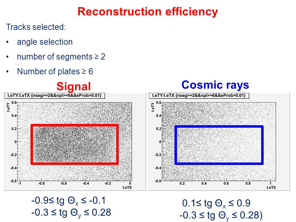 0.1≤ tg Θ x ≤ 0.9 -0.3 ≤ tg Θ y ≤ 0.28) -0.9≤ tg Θ x ≤ -0.1 -0.3 ≤ tg Θ y ≤ 0.28 Signal Cosmic rays Reconstruction efficiency Tracks selected: angle selection number of segments ≥ 2 Number of plates ≥ 6