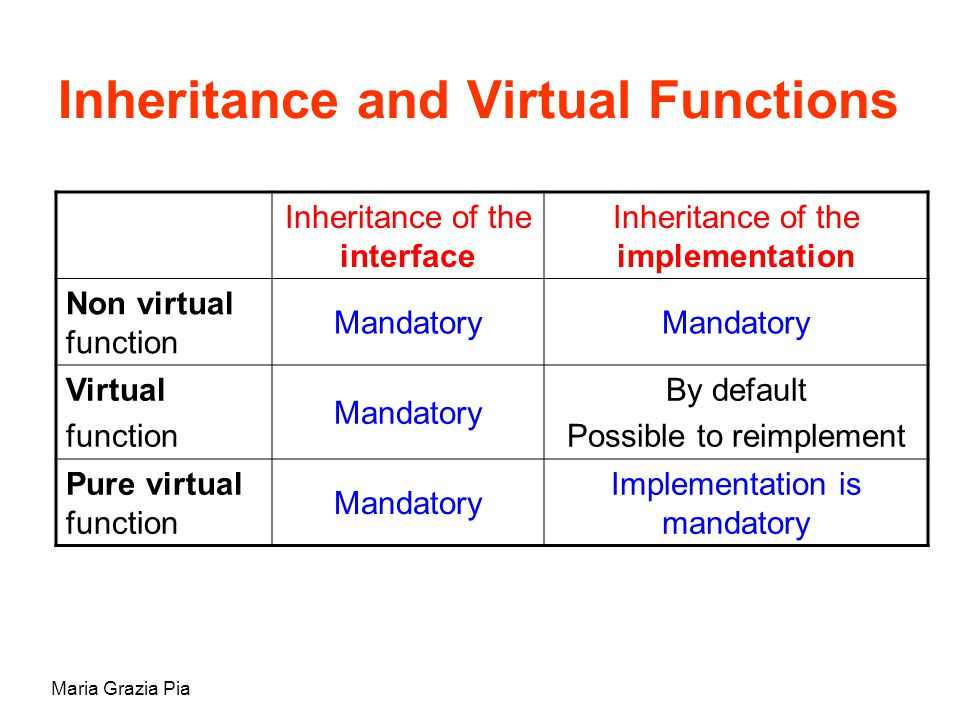 Maria Grazia Pia Inheritance and Virtual Functions Inheritance of the interface Inheritance of the implementation Non virtual function Mandatory Virtu