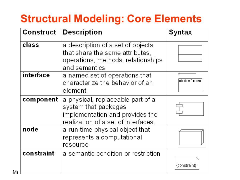 Maria Grazia Pia Structural Modeling: Core Elements