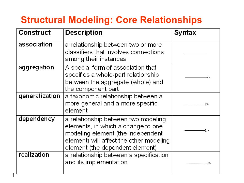 Maria Grazia Pia Structural Modeling: Core Relationships