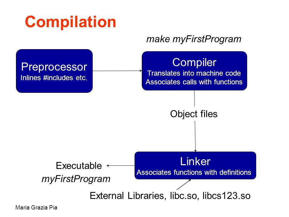 Maria Grazia Pia Compilation Preprocessor Inlines #includes etc. Compiler Translates into machine code Associates calls with functions Linker Associat