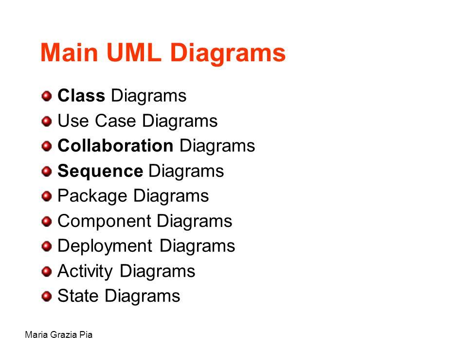 Maria Grazia Pia Main UML Diagrams Class Diagrams Use Case Diagrams Collaboration Diagrams Sequence Diagrams Package Diagrams Component Diagrams Deployment Diagrams Activity Diagrams State Diagrams