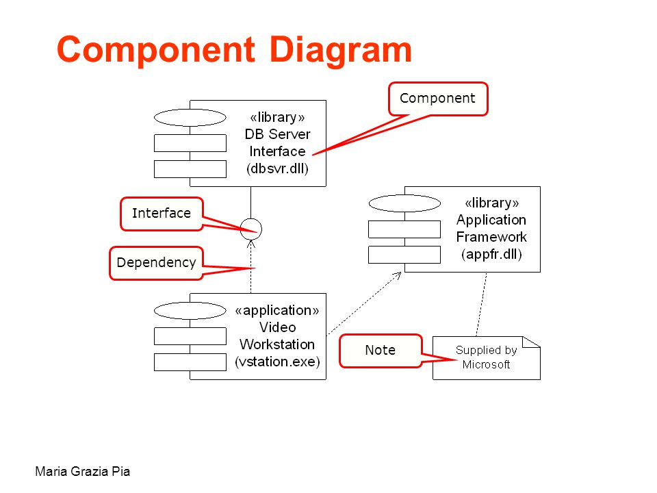 Maria Grazia Pia Component Diagram Component Interface Dependency Note