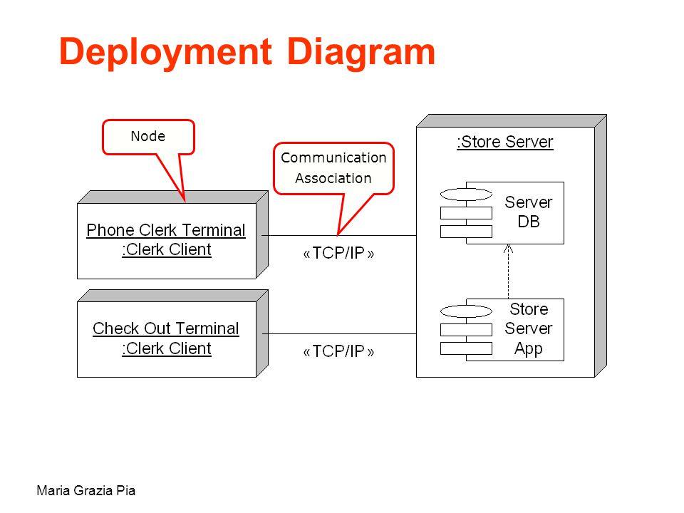 Maria Grazia Pia Node Communication Association Deployment Diagram
