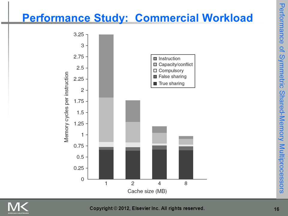 16 Copyright © 2012, Elsevier Inc. All rights reserved. Performance Study: Commercial Workload Performance of Symmetric Shared-Memory Multiprocessors