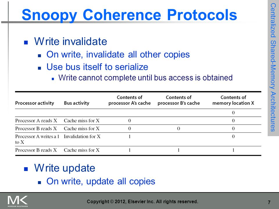 7 Copyright © 2012, Elsevier Inc. All rights reserved. Snoopy Coherence Protocols Write invalidate On write, invalidate all other copies Use bus itsel