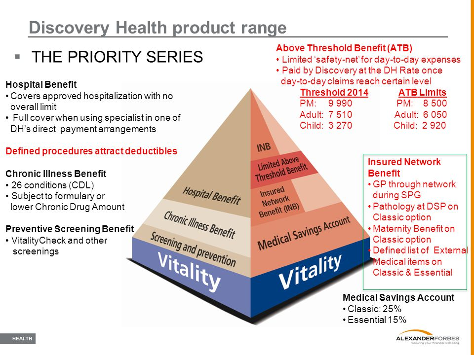  THE PRIORITY SERIES Discovery Health product range Hospital Benefit Covers approved hospitalization with no overall limit Full cover when using spec