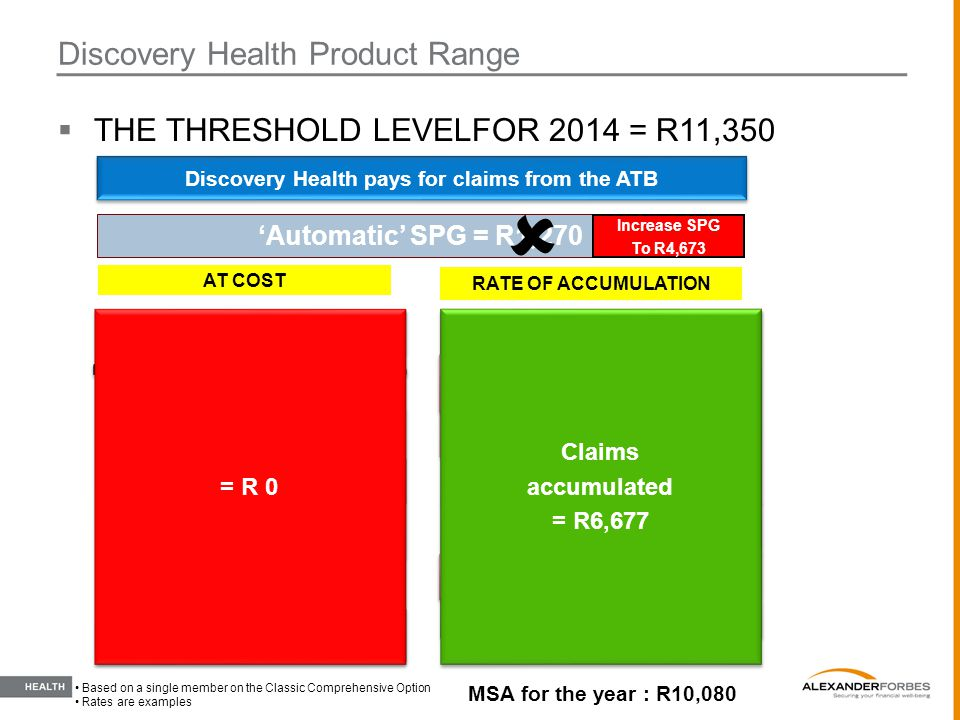  THE THRESHOLD LEVELFOR 2014 = R11,350 Discovery Health Product Range RATE OF ACCUMULATION AT COST Discovery Health pays for claims from the ATB MSA