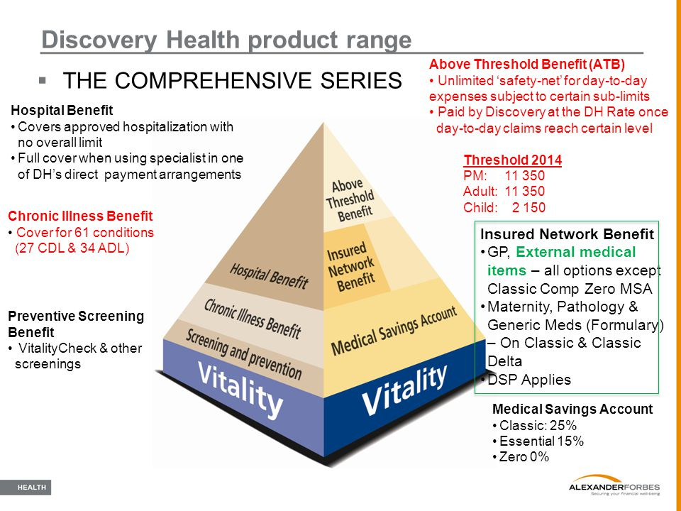  THE COMPREHENSIVE SERIES Discovery Health product range Hospital Benefit Covers approved hospitalization with no overall limit Full cover when using
