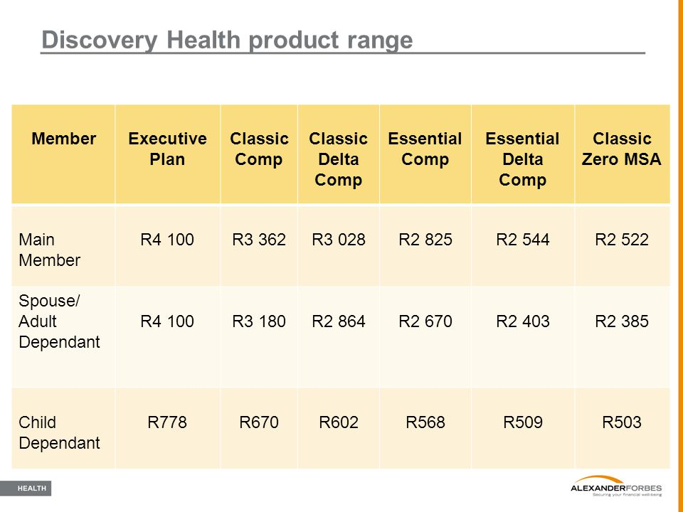 Discovery Health product range MemberExecutive Plan Classic Comp Classic Delta Comp Essential Comp Essential Delta Comp Classic Zero MSA Main Member R