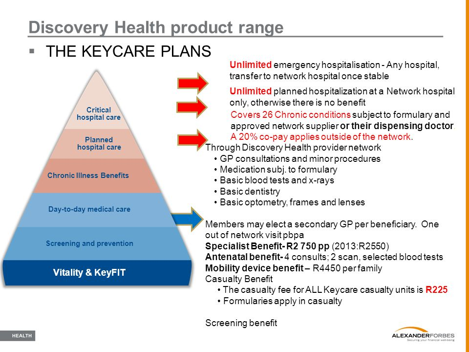  THE KEYCARE PLANS Discovery Health product range Through Discovery Health provider network GP consultations and minor procedures Medication subj. to