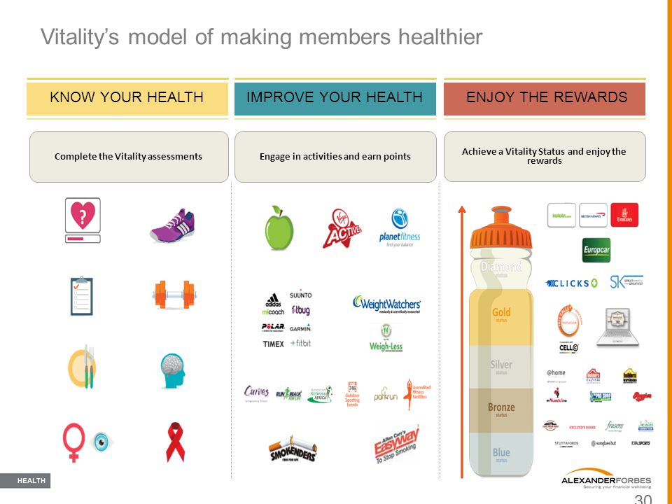 Vitality's model of making members healthier 30 KNOW YOUR HEALTH Complete the Vitality assessments IMPROVE YOUR HEALTH Engage in activities and earn p