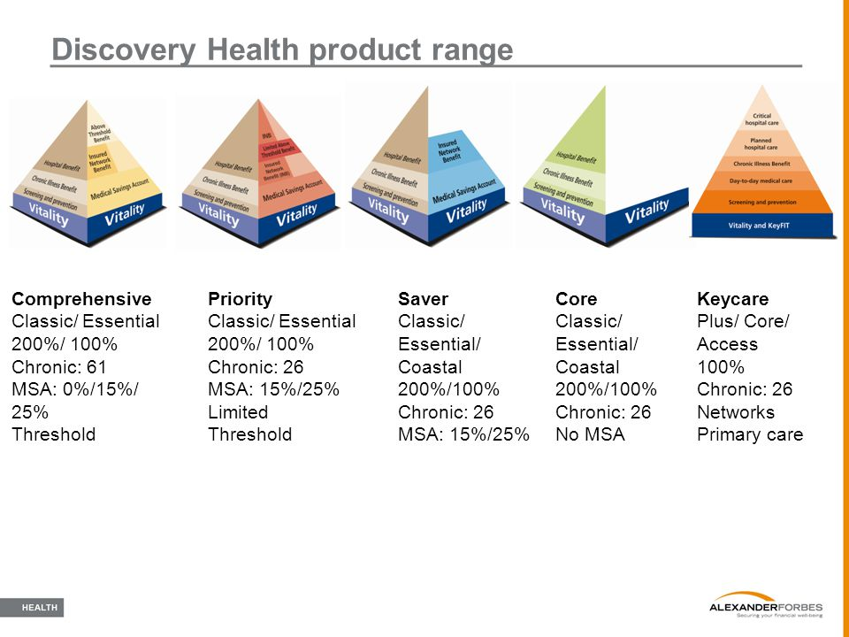 Discovery Health product range Comprehensive Classic/ Essential 200%/ 100% Chronic: 61 MSA: 0%/15%/ 25% Threshold Priority Classic/ Essential 200%/ 10