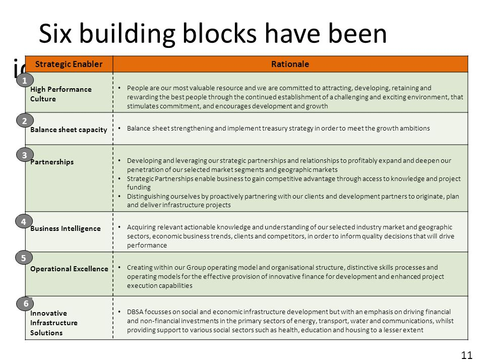 Six building blocks have been identified to achieve the strategic objectives and our mission 11 Strategic EnablerRationale High Performance Culture People are our most valuable resource and we are committed to attracting, developing, retaining and rewarding the best people through the continued establishment of a challenging and exciting environment, that stimulates commitment, and encourages development and growth Balance sheet capacity Balance sheet strengthening and implement treasury strategy in order to meet the growth ambitions Partnerships Developing and leveraging our strategic partnerships and relationships to profitably expand and deepen our penetration of our selected market segments and geographic markets Strategic Partnerships enable business to gain competitive advantage through access to knowledge and project funding Distinguishing ourselves by proactively partnering with our clients and development partners to originate, plan and deliver infrastructure projects Business Intelligence Acquiring relevant actionable knowledge and understanding of our selected industry market and geographic sectors, economic business trends, clients and competitors, in order to inform quality decisions that will drive performance Operational Excellence Creating within our Group operating model and organisational structure, distinctive skills processes and operating models for the effective provision of innovative finance for development and enhanced project execution capabilities Innovative Infrastructure Solutions DBSA focusses on social and economic infrastructure development but with an emphasis on driving financial and non-financial investments in the primary sectors of energy, transport, water and communications, whilst providing support to various social sectors such as health, education and housing to a lesser extent 12345 6