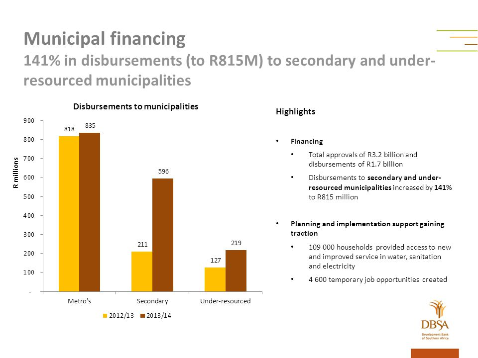 Highlights Financing Total approvals of R3.2 billion and disbursements of R1.7 billion Disbursements to secondary and under- resourced municipalities increased by 141% to R815 million Planning and implementation support gaining traction 109 000 households provided access to new and improved service in water, sanitation and electricity 4 600 temporary job opportunities created Municipal financing 141% in disbursements (to R815M) to secondary and under- resourced municipalities