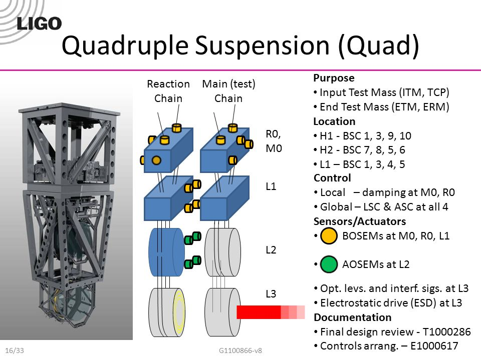 Quadruple Suspension (Quad) G1100866-v8 Main (test) Chain Reaction Chain Control Local – damping at M0, R0 Global – LSC & ASC at all 4 Sensors/Actuato