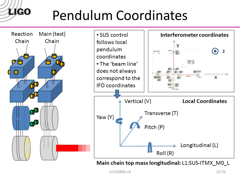 Pendulum Coordinates G1100866-v822/33 Main (test) Chain Reaction Chain x y z Interferometer coordinates Longitudinal (L) Transverse (T) Vertical (V) R