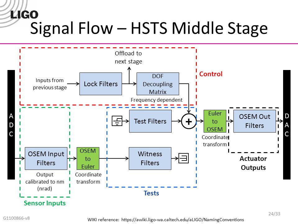 Signal Flow – HSTS Middle Stage G1100866-v8 ADCADC DACDAC OSEM Input Filters OSEM to Euler Witness Filters Lock Filters Euler to OSEM OSEM Out Filters